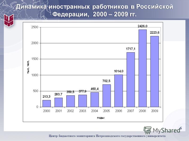6 Центр бюджетного мониторинга Петрозаводского государственного университета Динамика иностранных работников в Российской Федерации, 2000 – 2009 гг.