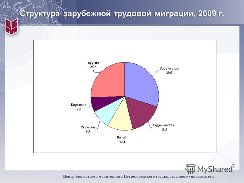 7 Центр бюджетного мониторинга Петрозаводского государственного университета Структура зарубежной трудовой миграции, 2009 г.