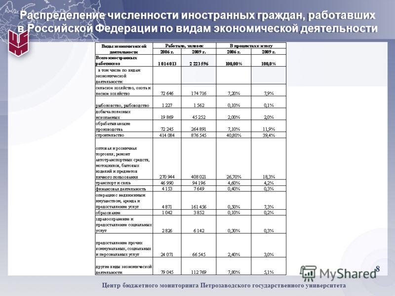 8 Центр бюджетного мониторинга Петрозаводского государственного университета Распределение численности иностранных граждан, работавших в Российской Федерации по видам экономической деятельности