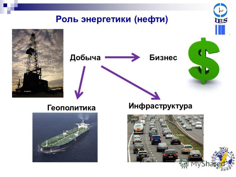 Добыча Инфраструктура Геополитика Роль энергетики (нефти) Бизнес 2