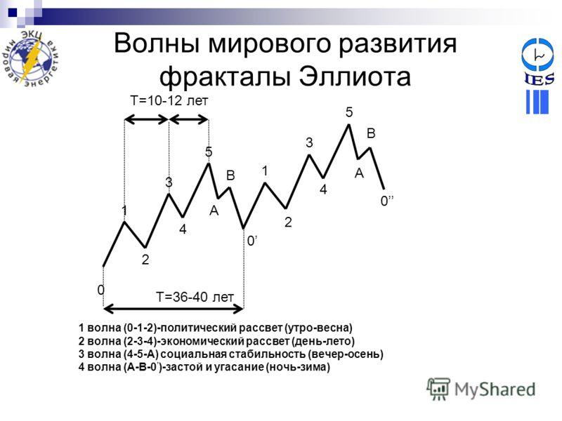 Волны мирового развития фракталы Эллиота 4 1 волна (0-1-2)-политический рассвет (утро-весна) 2 волна (2-3-4)-экономический рассвет (день-лето) 3 волна (4-5-A) социальная стабильность (вечер-осень) 4 волна (A-B-0 )-застой и угасание (ночь-зима) 0 1 2