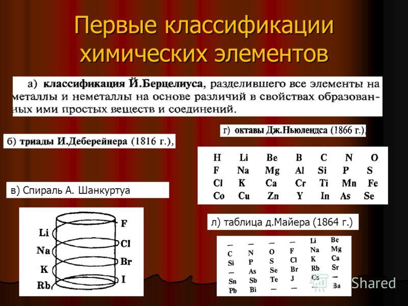 л) таблица д.Майера (1864 г.) в) Спираль А. Шанкуртуа Первые классификации химических элементов