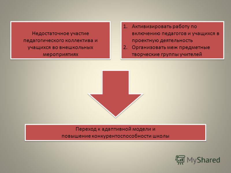 Переход к адаптивной модели и повышение конкурентоспособности школы Переход к адаптивной модели и повышение конкурентоспособности школы Недостаточное участие педагогического коллектива и учащихся во внешкольных мероприятиях 1.Активизировать работу по