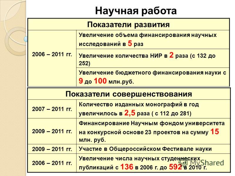Научная работа Показатели совершенствования 2007 – 2011 гг. Количество изданных монографий в год увеличилось в 2,5 раза ( с 112 до 281) 2009 – 2011 гг. Финансирование Научным фондом университета на конкурсной основе 23 проектов на сумму 15 млн. руб.