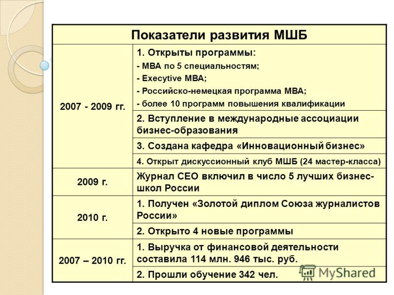 Показатели развития МШБ 2007 - 2009 гг. 1. Открыты программы: - МВА по 5 специальностям; - Execytive МВА; - Российско-немецкая программа МВА; - более 10 программ повышения квалификации 2. Вступление в международные ассоциации бизнес-образования 3. Со