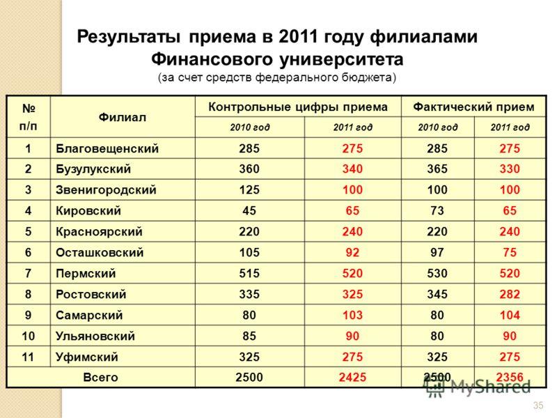 35 Результаты приема в 2011 году филиалами Финансового университета (за счет средств федерального бюджета) п/п Филиал Контрольные цифры приемаФактический прием 2010 год2011 год2010 год2011 год 1Благовещенский285275285275 2Бузулукский360340365330 3Зве