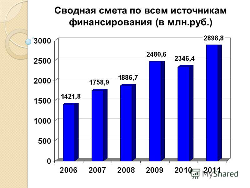 Сводная смета по всем источникам финансирования (в млн.руб.)