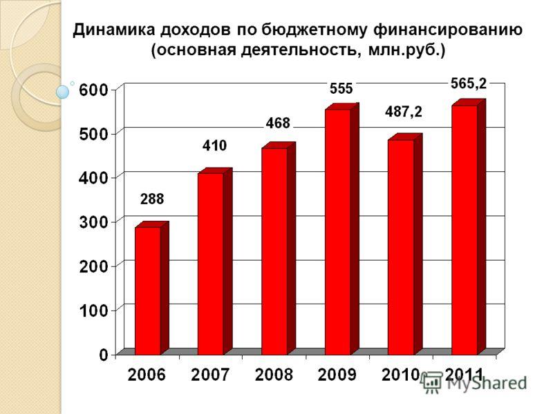 Динамика доходов по бюджетному финансированию (основная деятельность, млн.руб.)