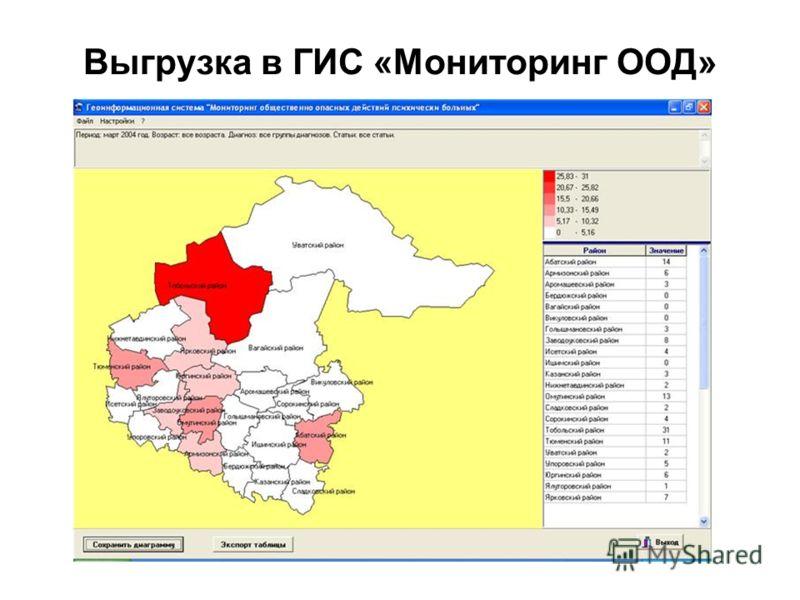 Выгрузка в ГИС «Мониторинг ООД»