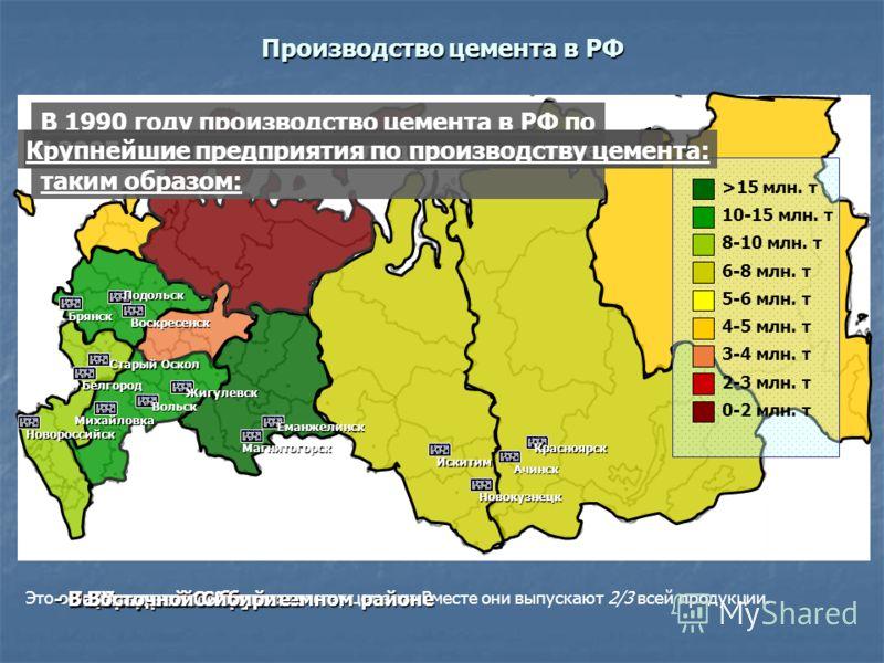 Производство цемента в РФ >15 млн. т 10-15 млн. т 8-10 млн. т 6-8 млн. т 5-6 млн. т 4-5 млн. т 3-4 млн. т 2-3 млн. т 0-2 млн. т В 1990 году производство цемента в РФ по экономическим районам выглядело таким образом: К 2005 году происходят следующие и