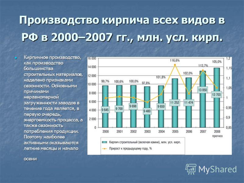 Производство кирпича всех видов в РФ в 2000–2007 гг., млн. усл. кирп. Кирпичное производство, как производство большинства строительных материалов, наделено признаками сезонности. Основными причинами неравномерной загруженности заводов в течение года