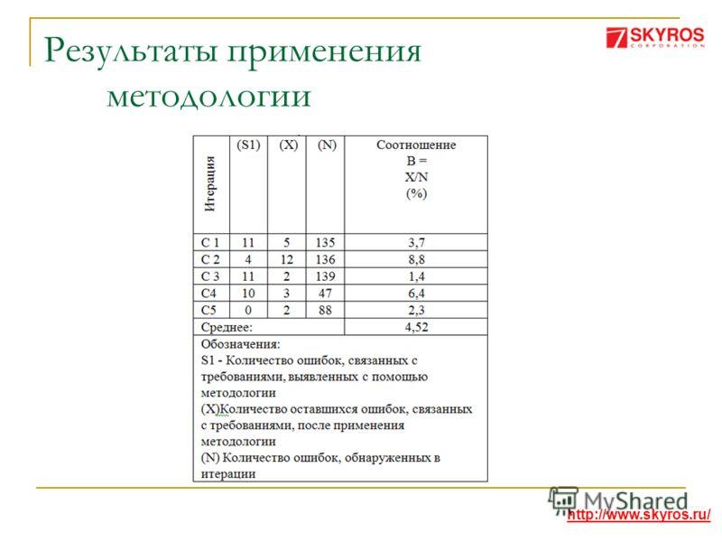 Результаты применения методологии http://www.skyros.ru/