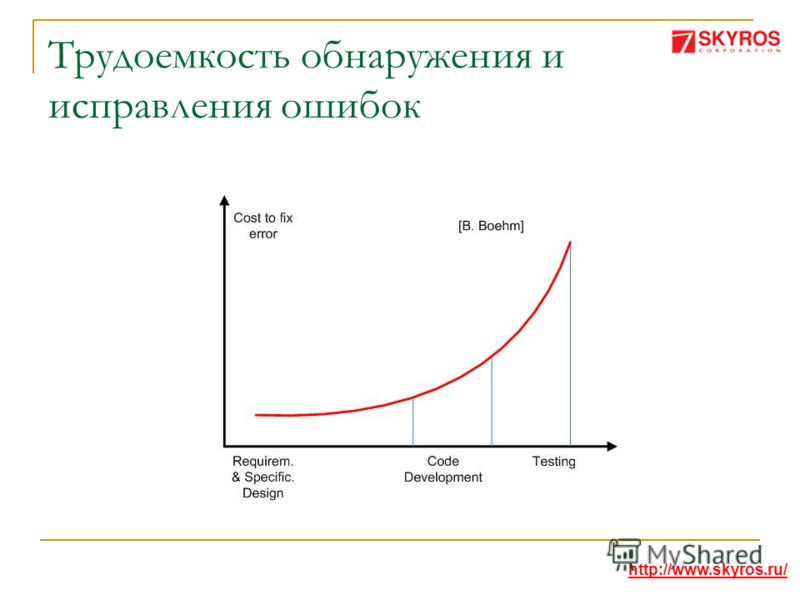 Трудоемкость обнаружения и исправления ошибок http://www.skyros.ru/