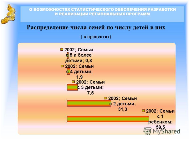 Распределение числа семей по числу детей в них ( в процентах) О ВОЗМОЖНОСТЯХ СТАТИСТИЧЕСКОГО ОБЕСПЕЧЕНИЯ РАЗРАБОТКИ И РЕАЛИЗАЦИИ РЕГИОНАЛЬНЫХ ПРОГРАММ 3