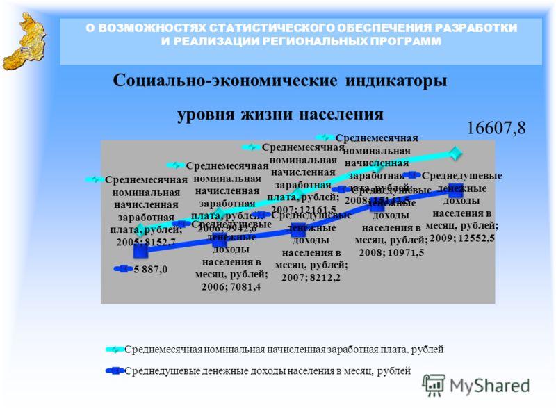 Социально-экономические индикаторы уровня жизни населения О ВОЗМОЖНОСТЯХ СТАТИСТИЧЕСКОГО ОБЕСПЕЧЕНИЯ РАЗРАБОТКИ И РЕАЛИЗАЦИИ РЕГИОНАЛЬНЫХ ПРОГРАММ 16607,8 9