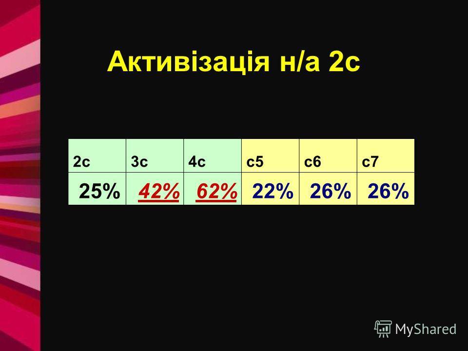 Активізація н/а 2с 25%42%62%22%26% 2c3c4cc5c6c7