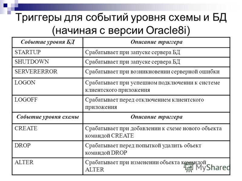 Триггеры для событий уровня схемы и БД (начиная с версии Oracle8i) Событие уровня БДОписание триггера STARTUPСрабатывает при запуске сервера БД SHUTDOWNСрабатывает при запуске сервера БД SERVERERRORСрабатывает при возникновении серверной ошибки LOGON