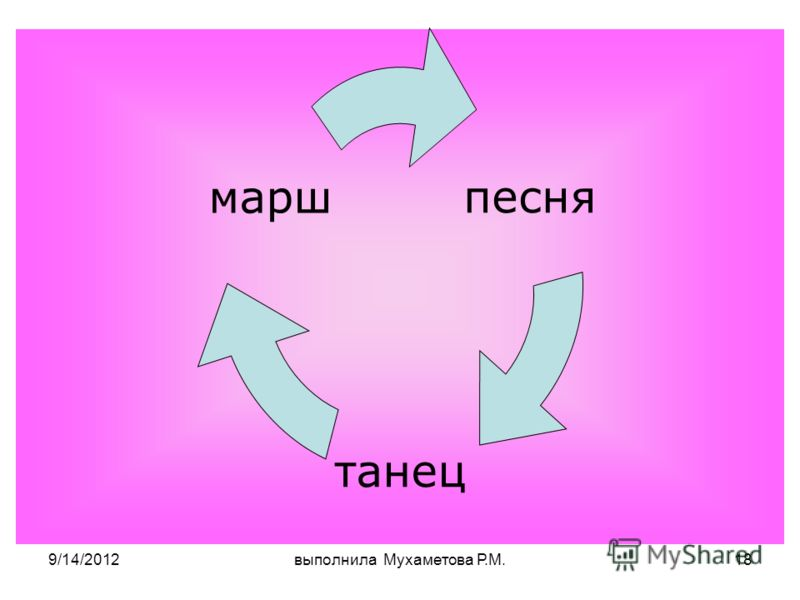 9/14/2012выполнила Мухаметова Р.М.18 песня танец марш