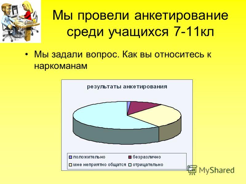 Мы провели анкетирование среди учащихся 7-11кл Мы задали вопрос. Как вы относитесь к наркоманам