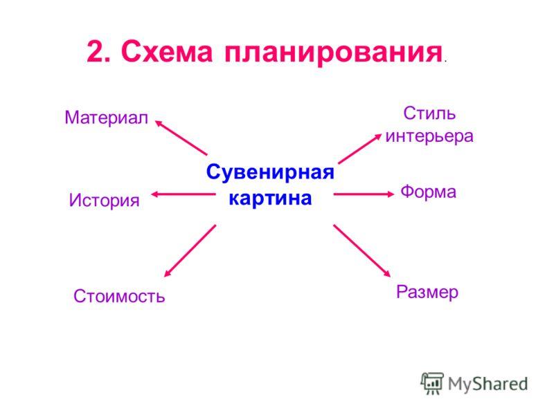 2. Схема планирования. Материал Сувенирная картина Стиль интерьера История Форма Стоимость Размер