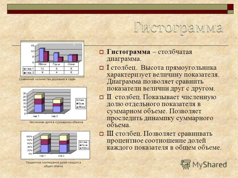 Гистограмма – столбчатая диаграмма. I столбец. Высота прямоугольника характеризует величину показателя. Диаграмма позволяет сравнить показатели величин друг с другом. II столбец. Показывает численную долю отдельного показателя в суммарном объеме. Поз