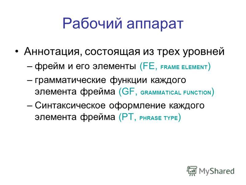 Рабочий аппарат Аннотация, состоящая из трех уровней –фрейм и его элементы (FE, FRAME ELEMENT ) –грамматические функции каждого элемента фрейма (GF, GRAMMATICAL FUNCTION ) –Синтаксическое оформление каждого элемента фрейма (PT, PHRASE TYPE )