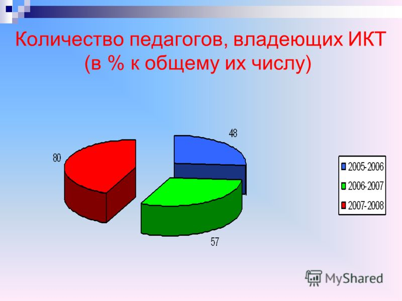 Количество педагогов, владеющих ИКТ (в % к общему их числу)