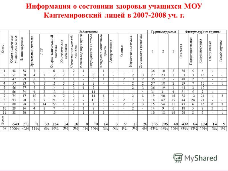Информация о состоянии здоровья учащихся МОУ Кантемировский лицей в 2007-2008 уч. г.