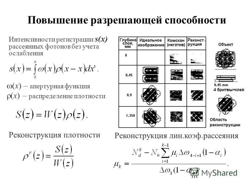 Повышение разрешающей способности Реконструкция плотности Интенсивности регистрации s(x) рассеянных фотонов без учета ослабления (x) – апертурная функция (x) – распределение плотности Реконструкция лин.коэф.рассеяния