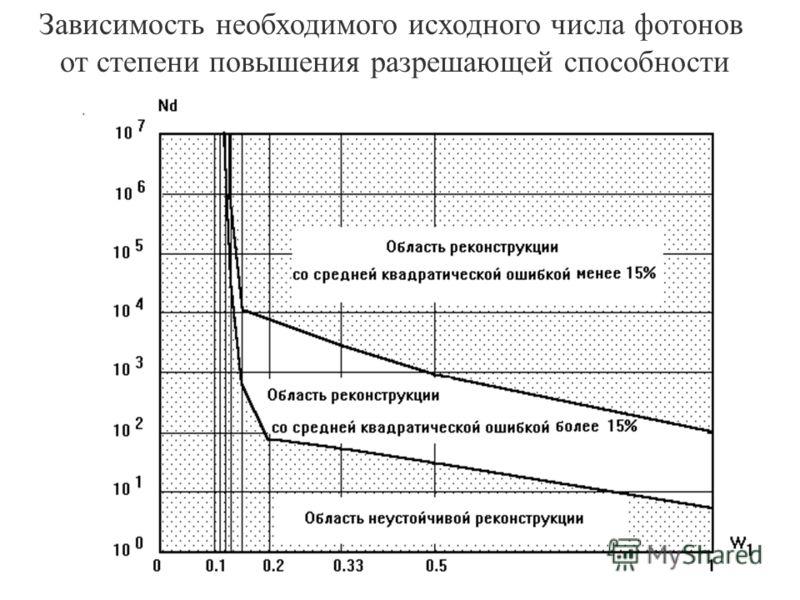 Зависимость необходимого исходного числа фотонов от степени повышения разрешающей способности