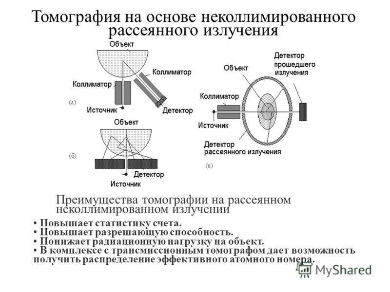 Томография на основе неколлимированного рассеянного излучения (б) (а) (в) Повышает статистику счета. Повышает разрешающую способность. Понижает радиационную нагрузку на объект. В комплексе с трансмиссионным томографом дает возможность получить распре