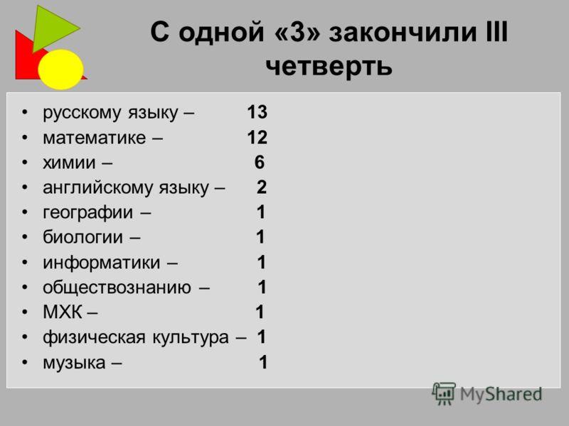 С одной «3» закончили III четверть русскому языку – 13 математике – 12 химии – 6 английскому языку – 2 географии – 1 биологии – 1 информатики – 1 обществознанию – 1 МХК – 1 физическая культура – 1 музыка – 1
