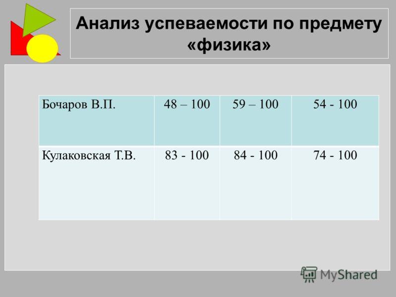 Анализ успеваемости по предмету «физика» Бочаров В.П.48 – 10059 – 10054 - 100 Кулаковская Т.В.83 - 10084 - 10074 - 100