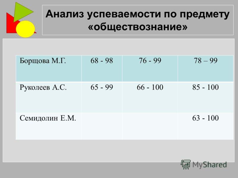 Анализ успеваемости по предмету «обществознание» Борщова М.Г.68 - 9876 - 9978 – 99 Руколеев А.С.65 - 9966 - 10085 - 100 Семидолин Е.М. 63 - 100