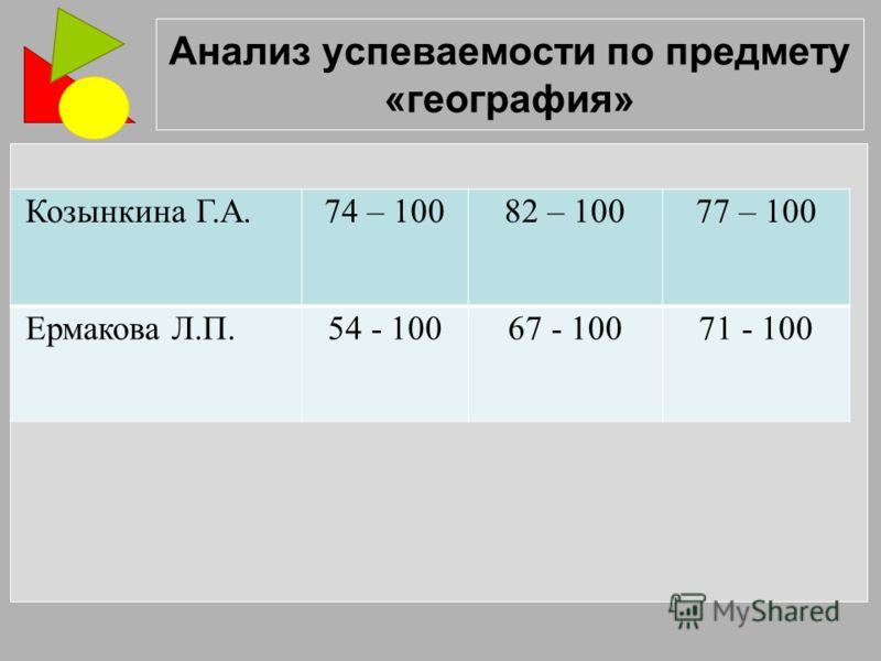Анализ успеваемости по предмету «география» Козынкина Г.А.74 – 10082 – 10077 – 100 Ермакова Л.П.54 - 10067 - 10071 - 100