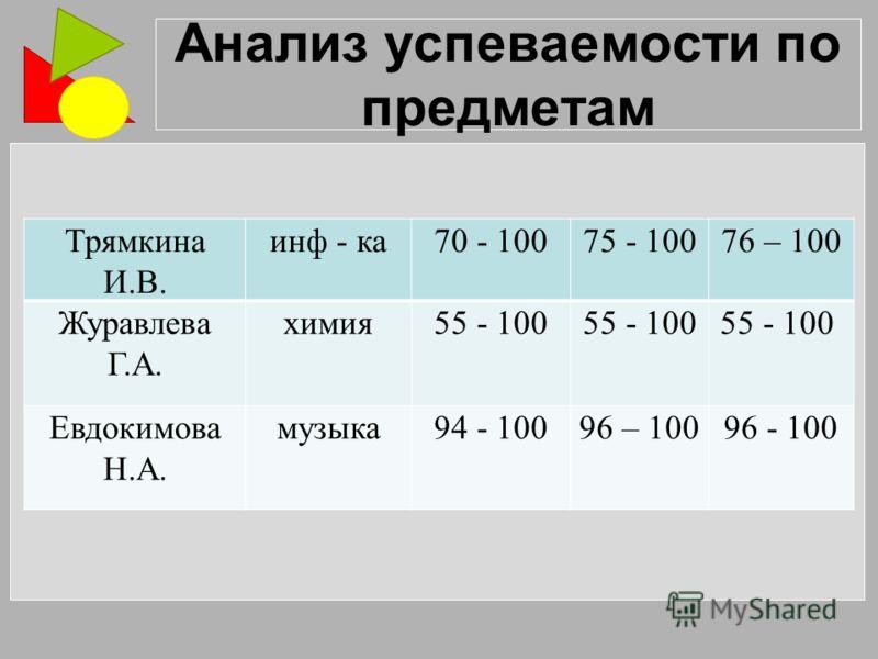 Анализ успеваемости по предметам Трямкина И.В. инф - ка70 - 10075 - 10076 – 100 Журавлева Г.А. химия55 - 100 Евдокимова Н.А. музыка94 - 10096 – 10096 - 100