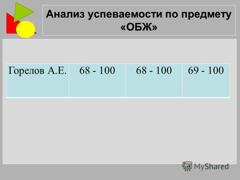 Анализ успеваемости по предмету «ОБЖ» Горелов А.Е.68 - 100 69 - 100