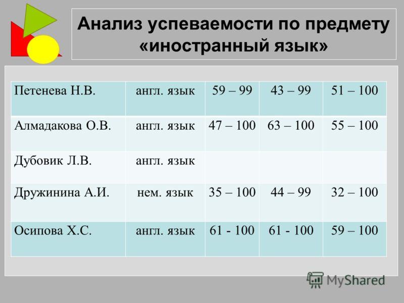 Анализ успеваемости по предмету «иностранный язык» Петенева Н.В.англ. язык59 – 9943 – 9951 – 100 Алмадакова О.В.англ. язык47 – 10063 – 10055 – 100 Дубовик Л.В.англ. язык Дружинина А.И.нем. язык35 – 10044 – 9932 – 100 Осипова Х.С.англ. язык61 - 100 59