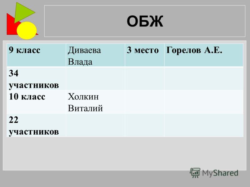 ОБЖ 9 классДиваева Влада 3 местоГорелов А.Е. 34 участников 10 классХолкин Виталий 22 участников