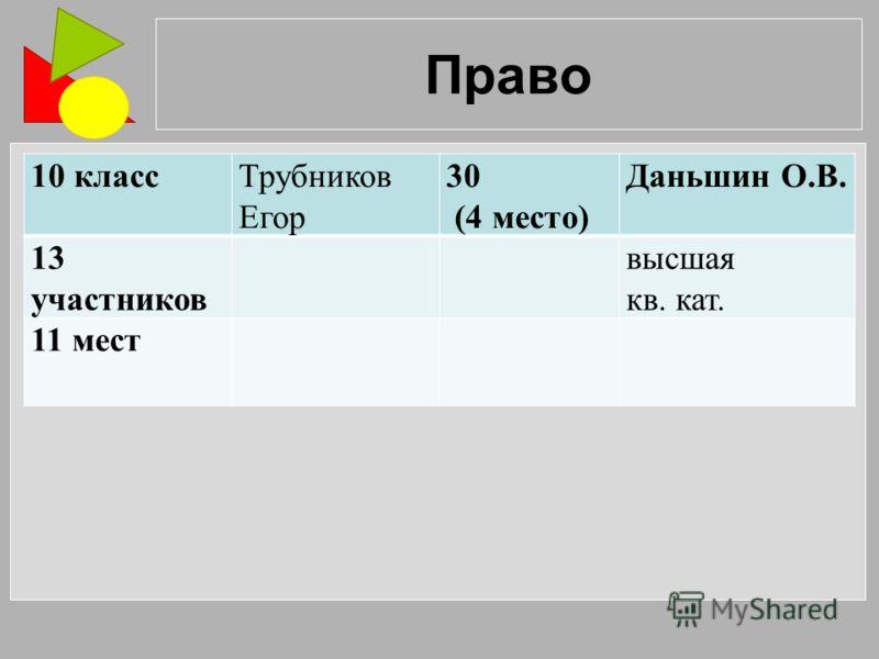 Право 10 классТрубников Егор 30 (4 место) Даньшин О.В. 13 участников высшая кв. кат. 11 мест