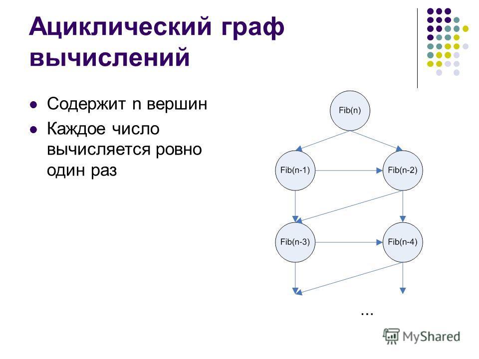 Ациклический граф вычислений Содержит n вершин Каждое число вычисляется ровно один раз