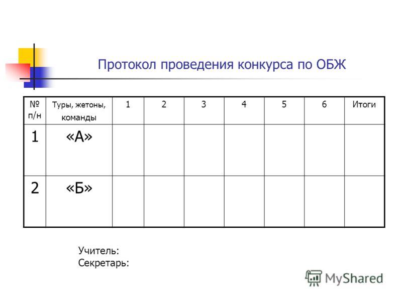 Протокол проведения конкурса по ОБЖ п/н Туры, жетоны, команды 123456Итоги 1«А» 2«Б» Учитель: Секретарь: