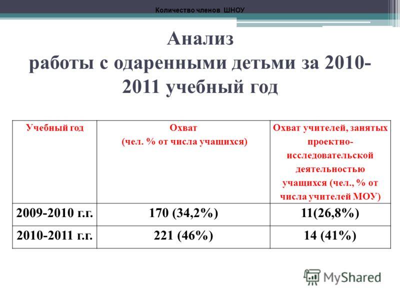 Анализ работы с одаренными детьми за 2010- 2011 учебный год Учебный год Охват (чел. % от числа учащихся) Охват учителей, занятых проектно- исследовательской деятельностью учащихся (чел., % от числа учителей МОУ) 2009-2010 г.г.170 (34,2%)11(26,8%) 201