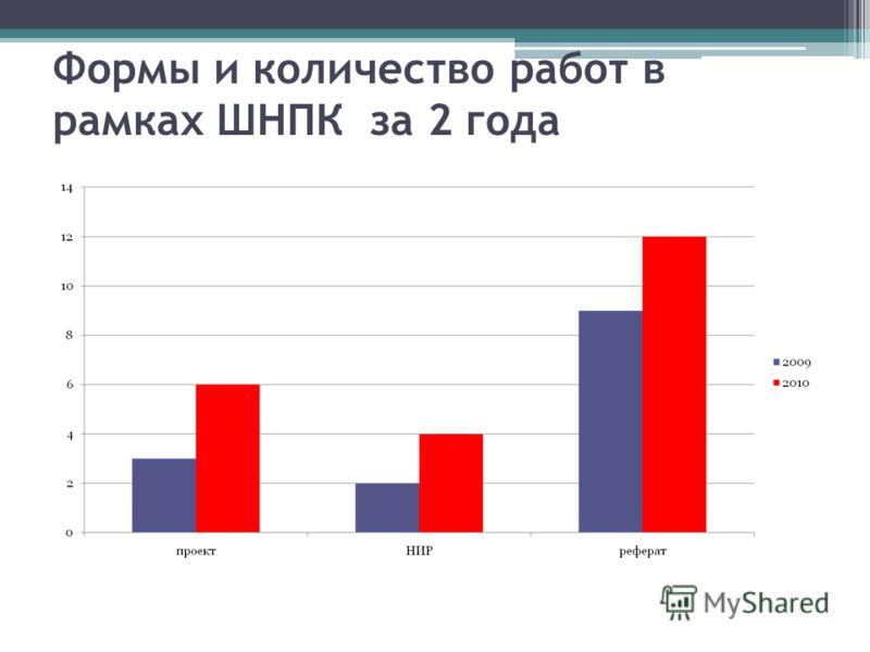 Формы и количество работ в рамках ШНПК за 2 года