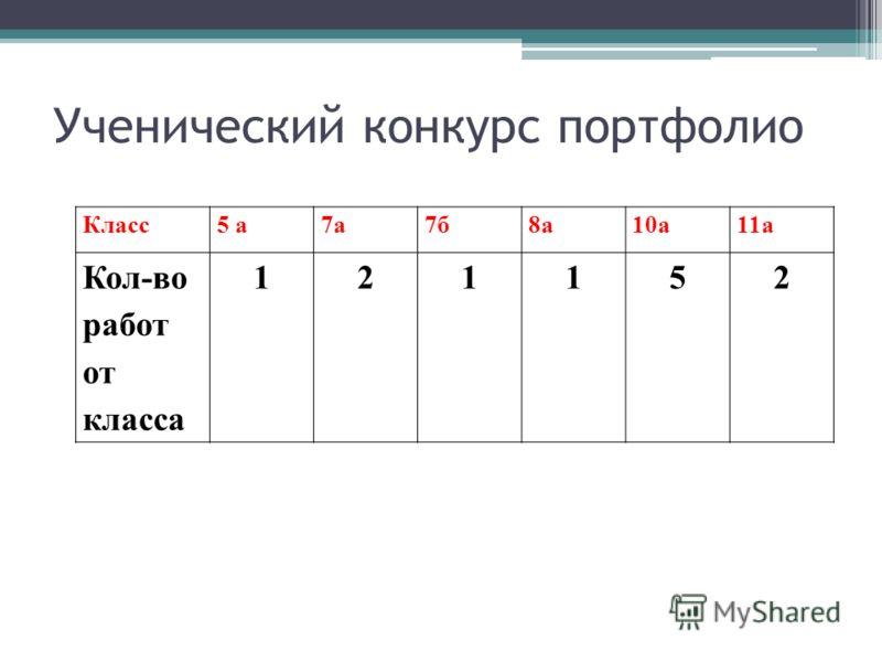 Ученический конкурс портфолио Класс5 а7а7б8а10а11а Кол-во работ от класса 121152