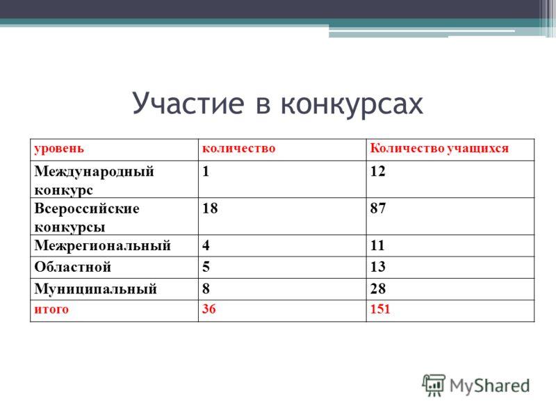 Участие в конкурсах уровеньколичествоКоличество учащихся Международный конкурс 112 Всероссийские конкурсы 1887 Межрегиональный411 Областной513 Муниципальный828 итого36151