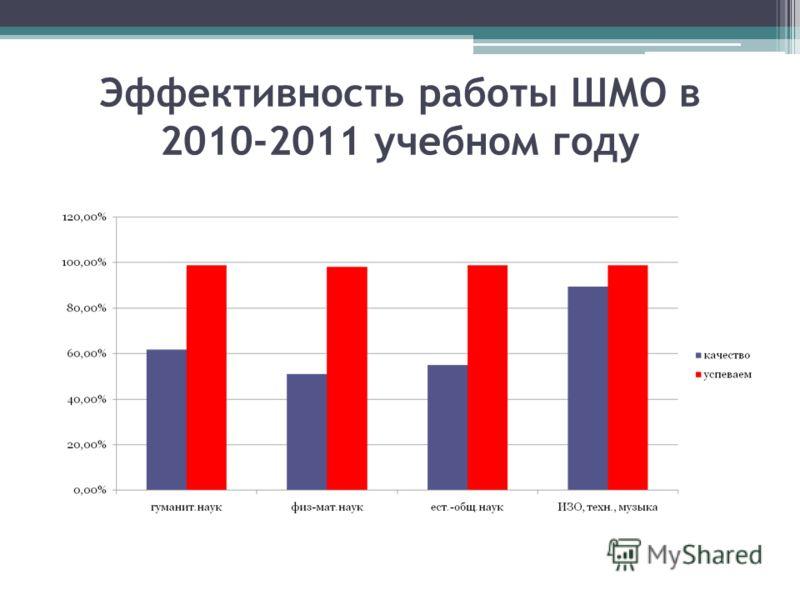 Эффективность работы ШМО в 2010-2011 учебном году