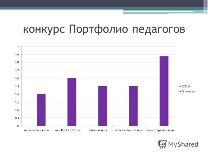 конкурс Портфолио педагогов