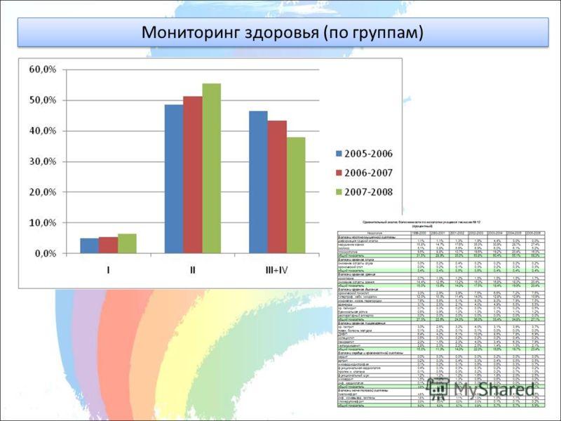 Мониторинг здоровья (по группам)