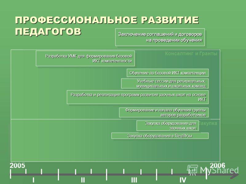 Консалтинг и Гранты ПРОФЕССИОНАЛЬНОЕ РАЗВИТИЕ ПЕДАГОГОВ Заключение соглашений и договоров на проведении обучения 2005 IIIIIIIV 2006 Разработка УМК для формирования базовой ИКТ компетентности Обучение по базовой ИКТ компетенции Закупка Формирование и